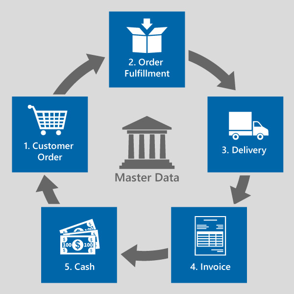 order to cash Order to cash is a general business process that followed in all type of businesses in sap this process is mapped well to deliver you the requirement order to cash process starts from.